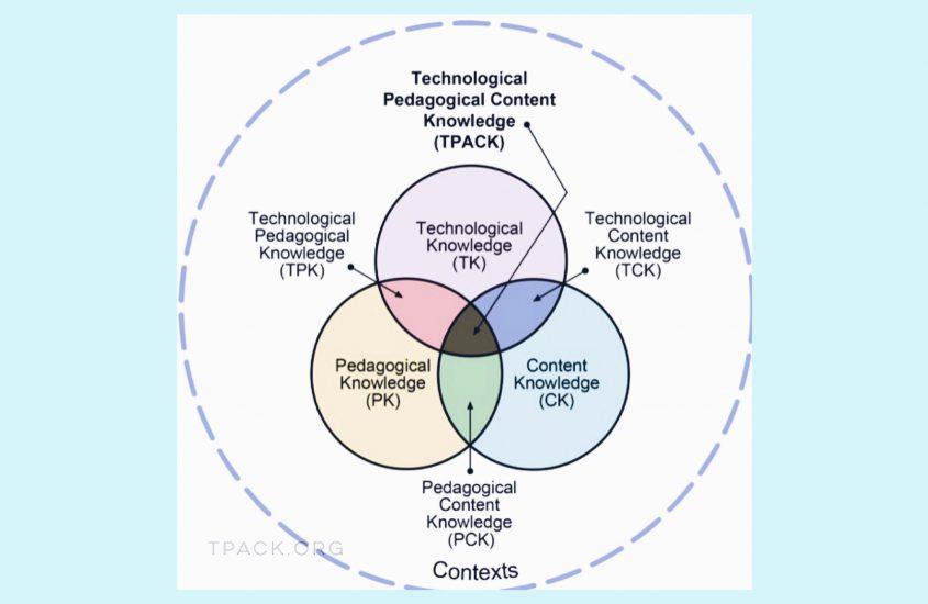 Das TPACK-Modell